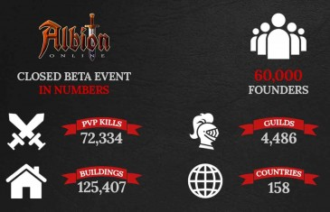 Albion By The Numbers