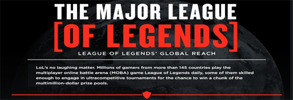 League of Legends exceeds 12 million daily players