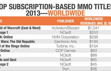 Top Subscription-Based MMO Titles 2013